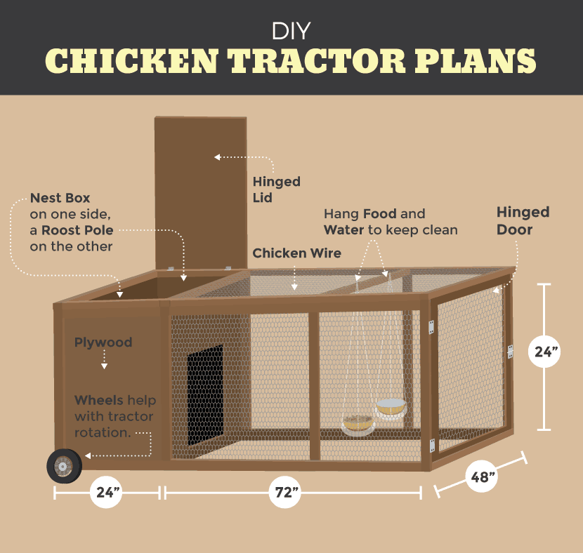 Chicken Tractors And Mobile Chicken Coops Family Food Garden